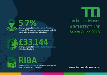 Architecture 2018 Salary Guide
