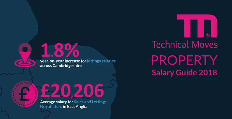 2018 Salary Guides - Architecture, Surveying, Property, Civil Engineering
